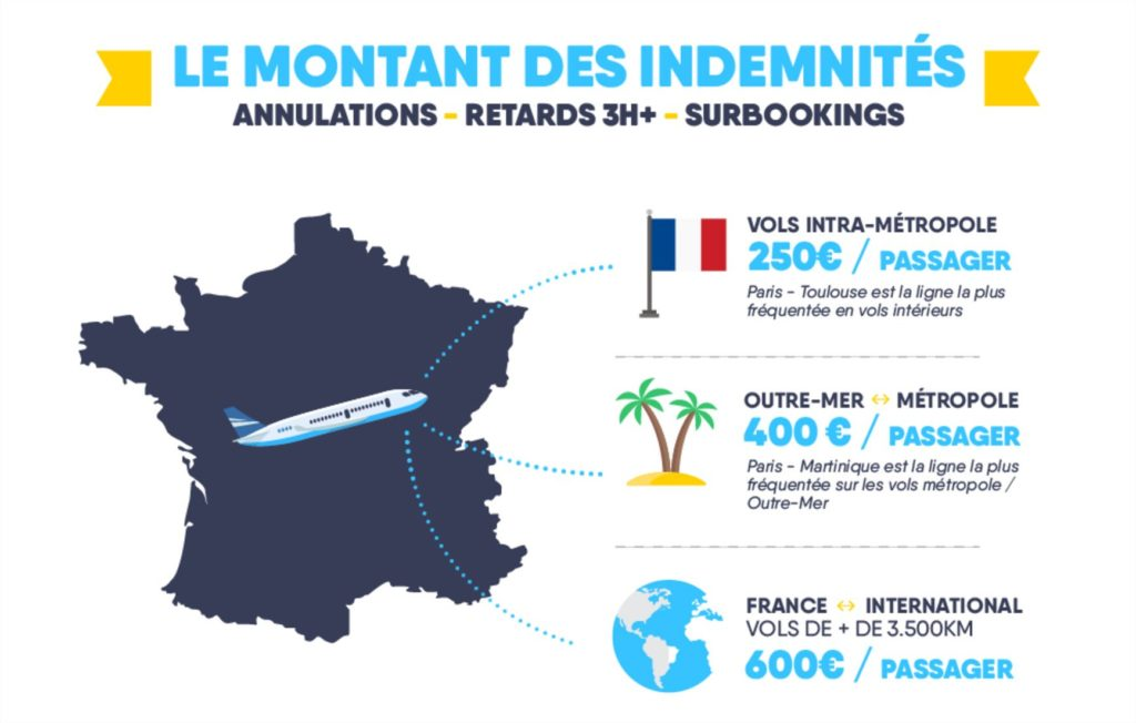 montant indemnite vol annule