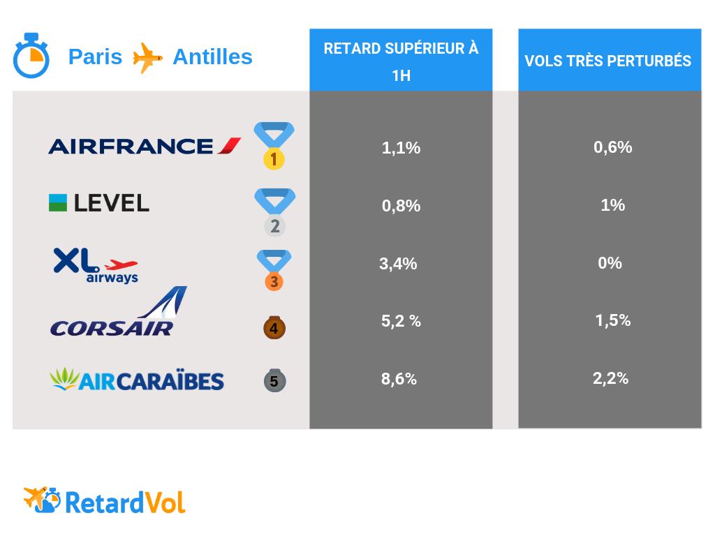 top 5 des compagnies Paris Antilles