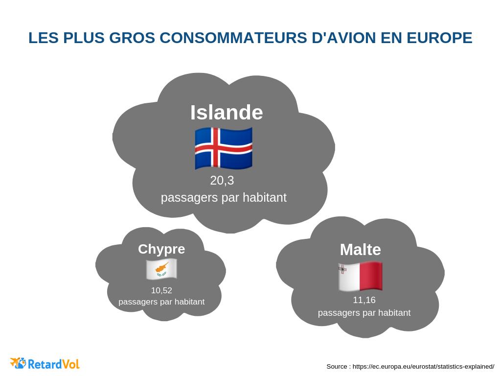 pays qui prennent le plus l'avion islande malte chypre